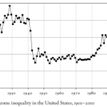 A Piketty Primer: