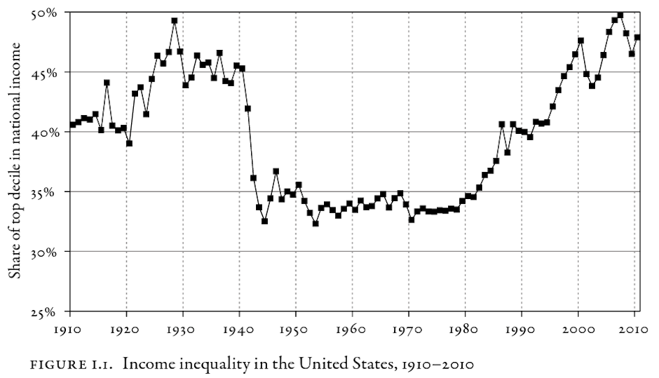 "A Piketty Primer: ""Capital"" in 10 Graphs"