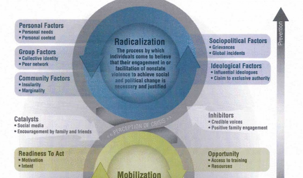 Radicalization-diagram