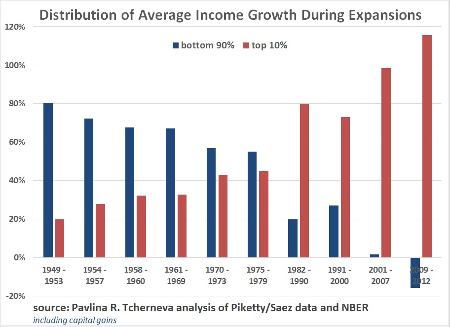 US-growth brings inequality-90vs10%