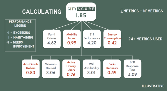 A CityScore mockup. (City of Boston)