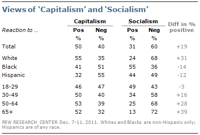 Pew-2011-poll